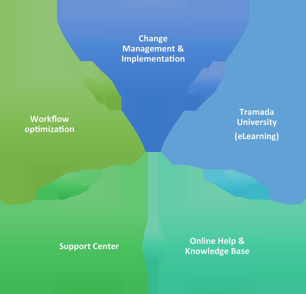 Customer Care Life Cycle